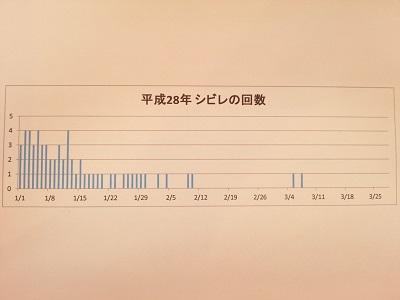 竹内さんのグラフ.jpg